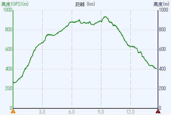 1805-00b-六甲山-高度