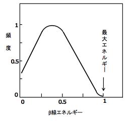 β線のエネルギースペクトル