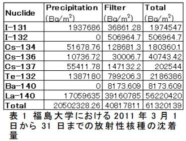 福島大学降水