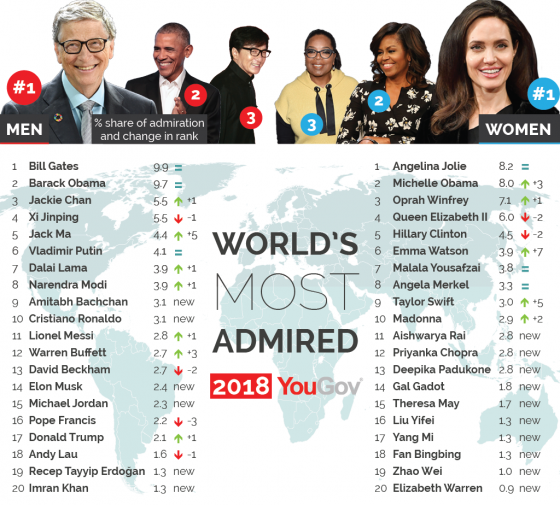 0412 Worlds Most Admired 201801