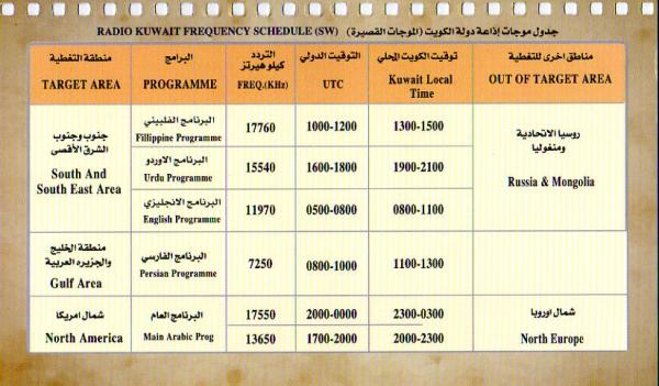 Radio Kuwait 2018年カレンダーより、放送スケジュール表