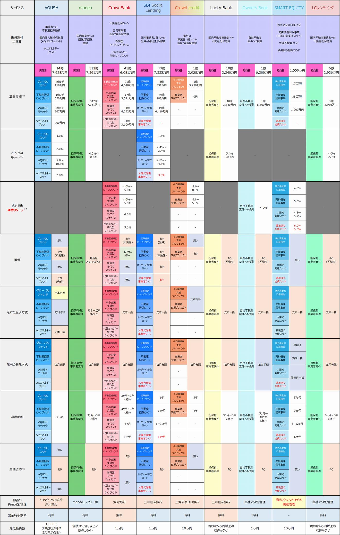 ソーシャルレンディング主要サービス案件比較表