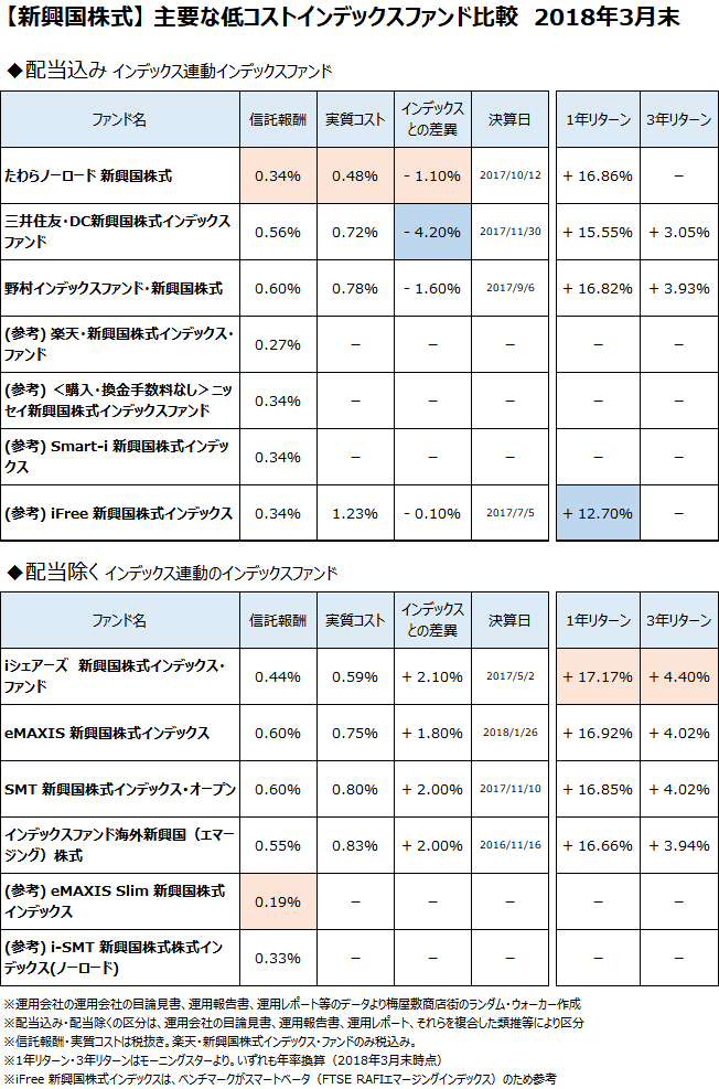 新興国株式クラスの主要なインデックスファンドについて、2018年3月末で比較