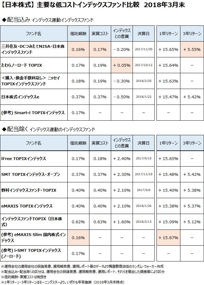 日本株式クラスの主要なインデックスファンドについて、2018年3月末で比較