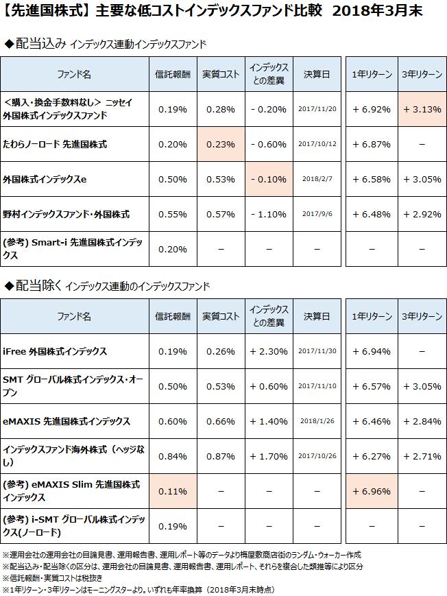 先進国株式クラスの主要なインデックスファンドについて、2018年3月末で比較