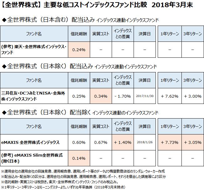 全世界株式クラスの主要なインデックスファンドについて、2018年3月末で比較