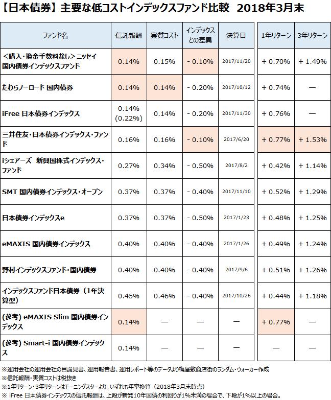日本債券クラスの主要なインデックスファンドについて、2018年3月末で比較