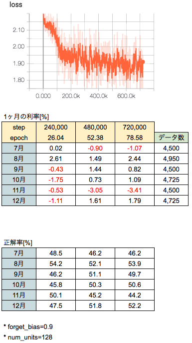 LSTMで株価予測結果ver3.1