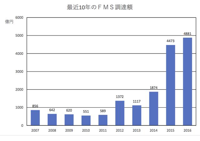 FMSによる調達額