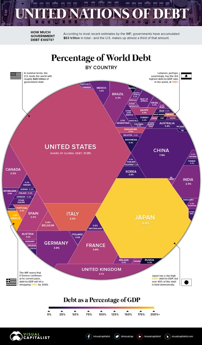 世界の政府債務63兆ドル
