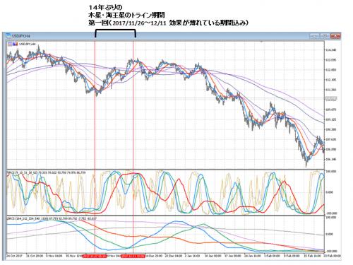 ドル円_2018_0518_3