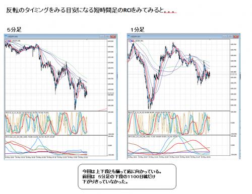 ドル円_2018_0530_3
