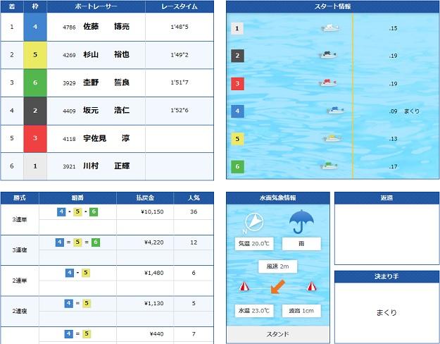 蒲郡GW戦最終日11R(18.05.06)