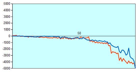 第68回NHK杯1回戦第1局 形勢評価グラフ