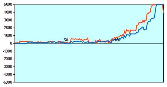 第44期棋王戦予選 藤井六段vs古森四段 形勢評価グラフ