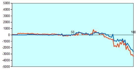 第68回NHK杯1回戦第2局 形勢評価グラフ
