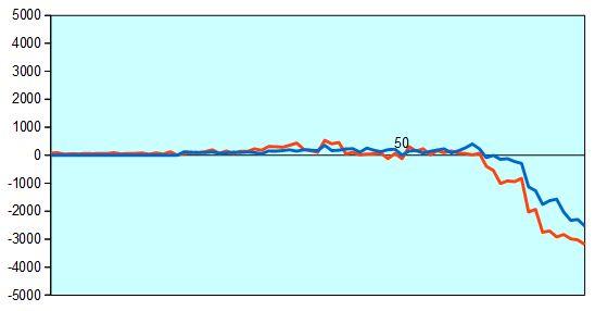 第3期叡王戦第1局 形勢評価グラフ