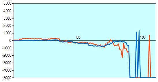 第68回NHK杯1回戦第3局 形勢評価グラフ
