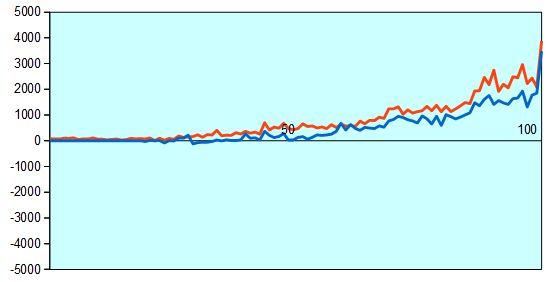 第76期名人戦第2局 形勢評価グラフ