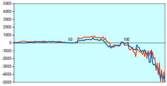 第68回NHK杯1回戦第4局 形勢評価グラフ
