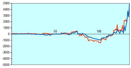 第3期叡王戦第2局 形勢評価グラフ
