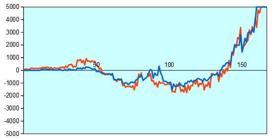 第68回NHK杯1回戦第5局 形勢評価グラフ
