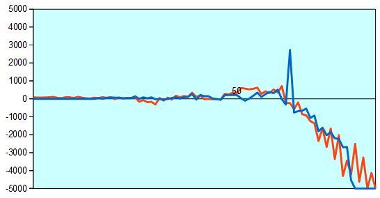 第89期棋聖戦挑決 形勢評価グラフ
