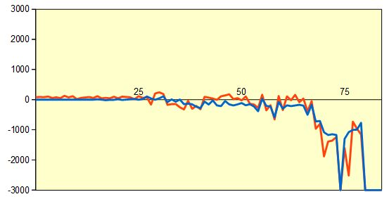 第68回NHK杯1回戦第6局 形勢評価グラフ