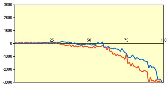 第66期王座戦決勝T 屋敷九段vs藤井六段 形勢評価グラフ