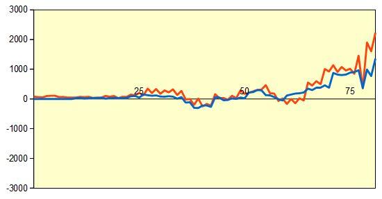 第3期叡王戦第3局 指し直し局 形勢評価グラフ