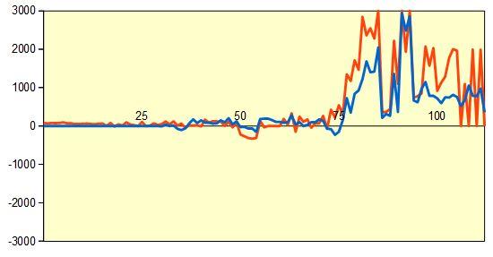 第3期叡王戦第3局千日手局 形勢評価グラフ
