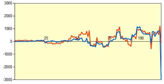 第68回NHK杯1回戦第7局 形勢評価グラフ