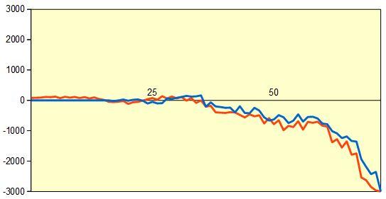 第31期竜王戦5組 船江六段vs藤井六段 形勢評価グラフ