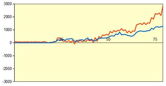 第76期名人戦第4局 形勢評価グラフ