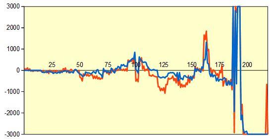 第68回NHK杯1回戦第8局 形勢評価グラフ