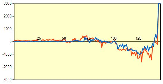 第3期叡王戦第4局 形勢評価グラフ