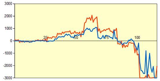 第68回NHK1回戦第9局 形勢評価グラフ