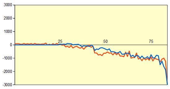 第76期名人戦第5局 形勢評価グラフ