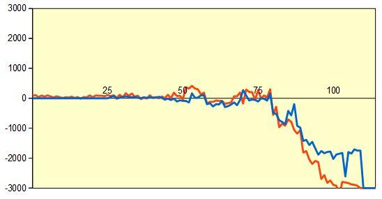 第68回NHK杯1回戦第10局 形勢評価グラフ