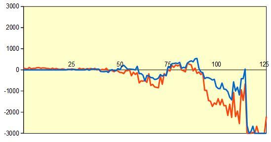 第59期王位戦挑戦者決定戦 形勢評価グラフ