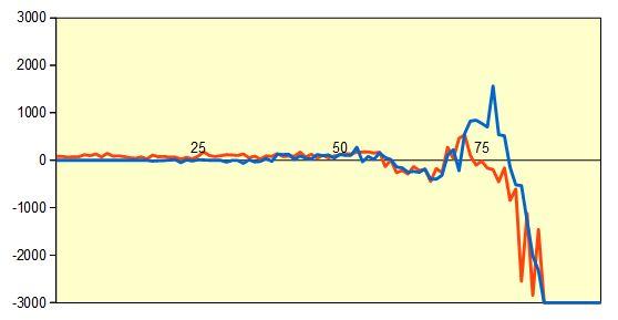 第31期竜王戦5組決勝 形勢評価グラフ