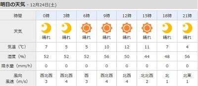 12-24の天気