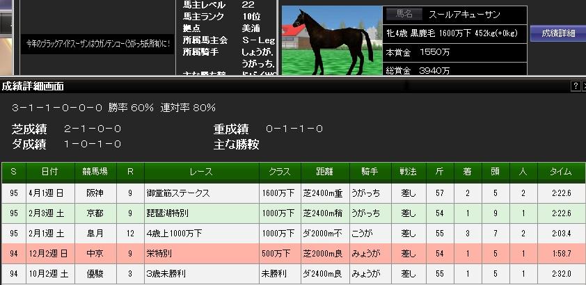 3勝本賞金1550万94S