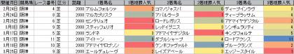 人気傾向_阪神_芝_2000m_20180101~20180325