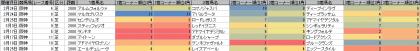 脚質傾向_阪神_芝_2000m_20180101~20180325