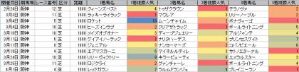 人気傾向_阪神_芝_1600m_20180101~20180401
