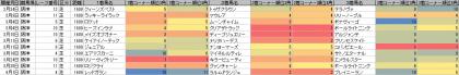 脚質傾向_阪神_芝_1600m_20180101~20180401