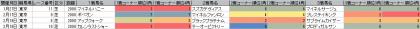 脚質傾向_東京_芝_2000m_20180101~20180415