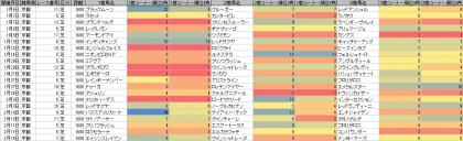 脚質傾向_京都_芝_1600m_20180101~20180415