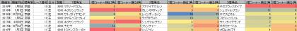 脚質傾向_京都_芝_3000m以上_20160101~201804222